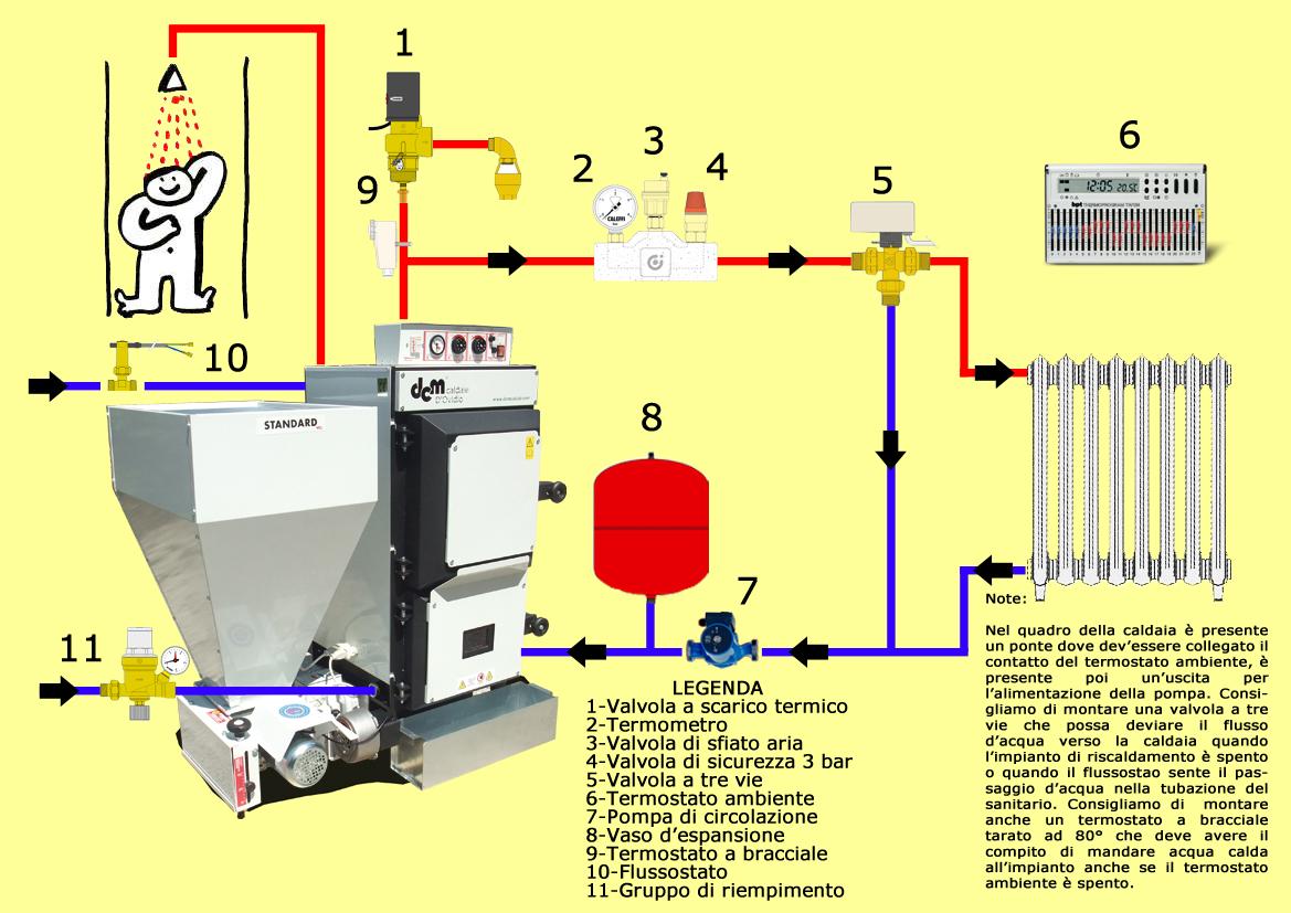 Schema impianto termocamino a vaso chiuso pannelli for Vaso espansione aperto